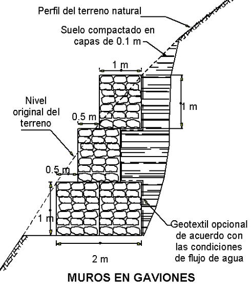 Gaviones materialterna - Muros de gavion ...